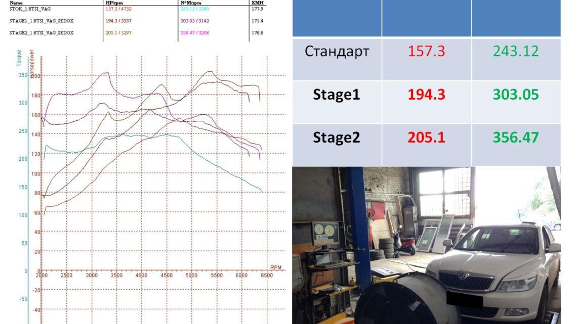 DYNO test Skoda Octavia 2012 1.8TSI MT